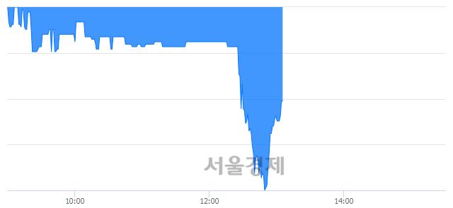 코디지캡, 매도잔량 1353% 급증