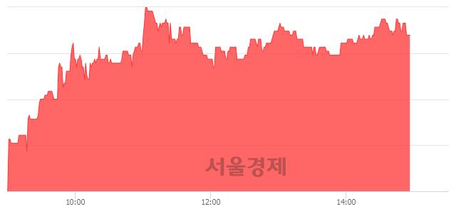 코남화토건, 4.43% 오르며 체결강도 강세 지속(207%)