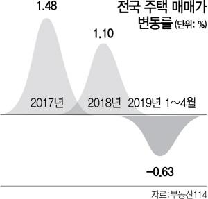 '전국 아파트값 3분기 바닥'