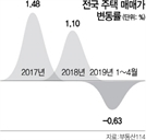 """""""전국 아파트값 3분기 바닥"""""""