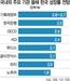 """""""내년 잠재성장률 1%대 하락""""…진보학자들마저 우려 목소리"""