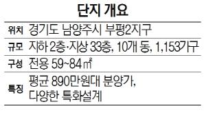 [눈길 끄는 분양단지] 포스코건설 '남양주 더샵 퍼스트시티'