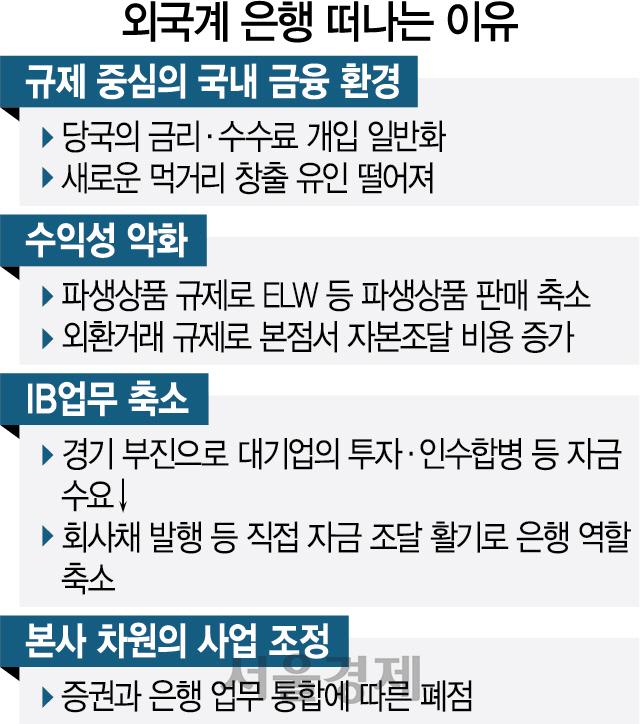 '대못 규제'에…한국 떠나는 외국銀