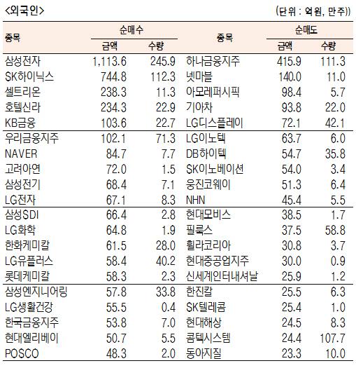 [표]유가증권 기관·외국인·개인 순매수·도 상위종목(6월 19일-최종치)