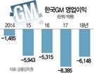 [단독]이번엔 '사무직 희망퇴직' 돌입…한국GM, 노사분쟁 재점화하나