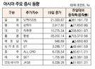 [표]아시아 주요 증시 동향(6월 19일)