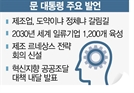 """文 """"2030년 '제조업 4강'…국민소득 4만弗시대 열것"""""""