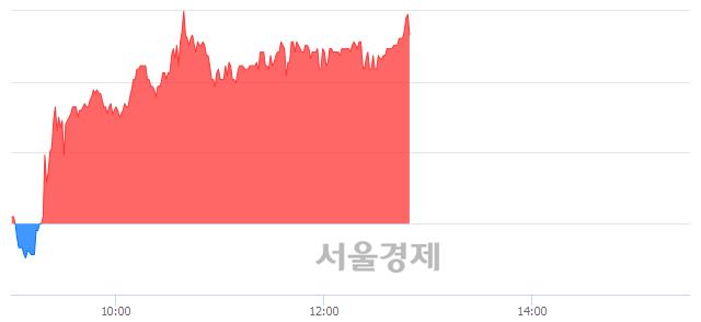 코모바일리더, 전일 대비 8.57% 상승.. 일일회전율은 3.20% 기록