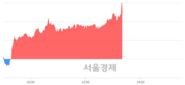 코모바일리더, 장중 신고가 돌파.. 39,150→39,450(▲300)