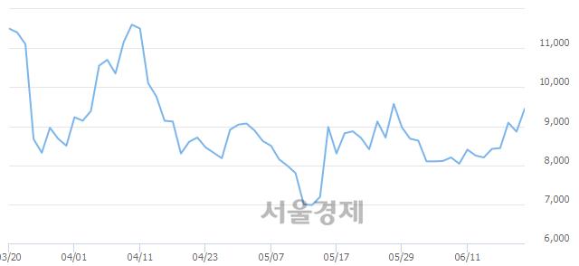 코한솔씨앤피, 전일 대비 8.69% 상승.. 일일회전율은 2.50% 기록