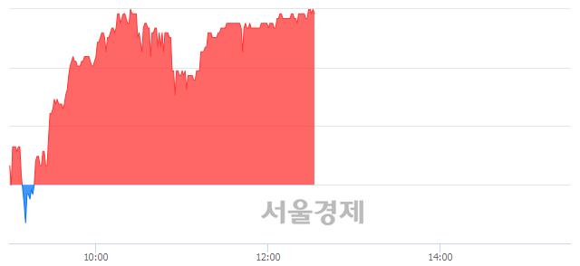 코싸이맥스, 3.91% 오르며 체결강도 강세 지속(266%)