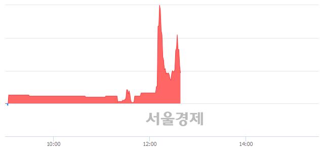 코휴맥스홀딩스, 매수잔량 499% 급증
