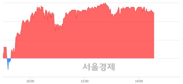 코싸이맥스, 3.38% 오르며 체결강도 강세 지속(251%)