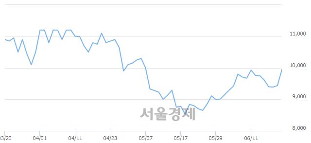 코아이씨디, 6.46% 오르며 체결강도 강세 지속(249%)