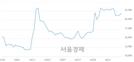 <유>아시아나IDT, 전일 대비 7.01% 상승.. 일일회전율은 2.52% 기록