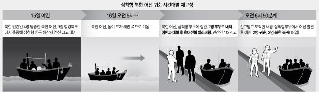 北 소형목선 '대기 귀순' 사태에…이낙연 총리 '국민께 깊이 사과'