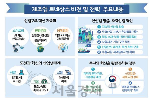 [단독]'제조 르네상스 환영입장 내달라'…정부, 경제단체에 '황당한 요구'