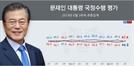 """文대통령 지지율 47%...3%P↓ """"손혜원·北어선·붉은 수돗물 영향"""""""