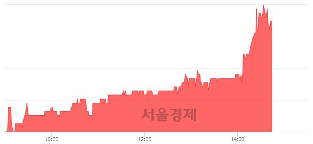 코이라이콤, 4.75% 오르며 체결강도 강세 지속(264%)