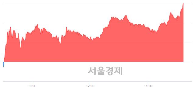 코우리로, 전일 대비 7.06% 상승.. 일일회전율은 9.20% 기록