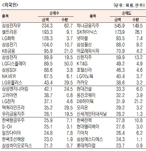 [표]유가증권 기관·외국인·개인 순매수·도 상위종목(6월 20일-최종치)