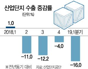 [단독]산단 수출 16% 추락…금융위기보다 줄었다