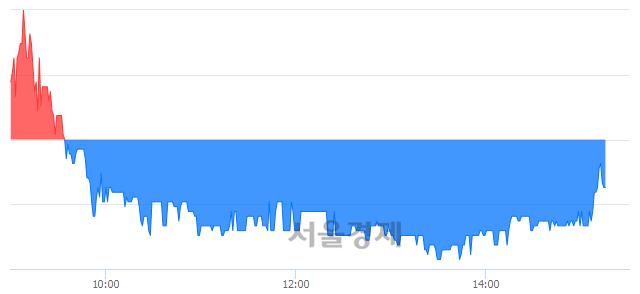 코피씨디렉트, 매수잔량 509% 급증
