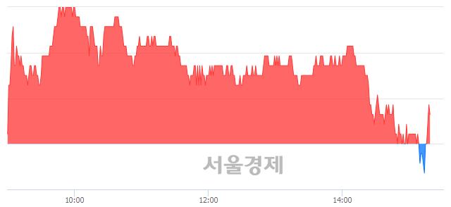 코인바디, 매도잔량 321% 급증