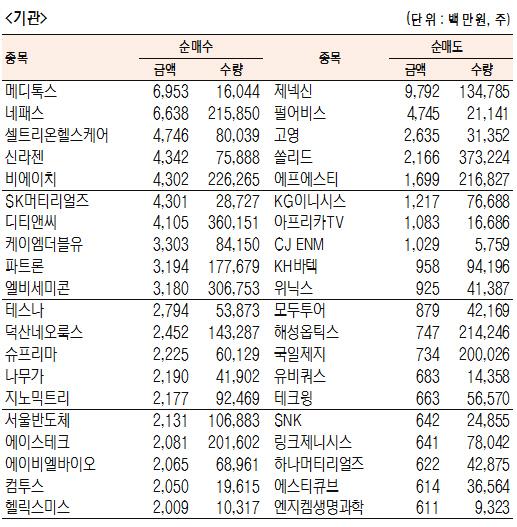 [표]코스닥 기관·외국인·개인 순매수·도 상위종목(6월 20일-최종치)