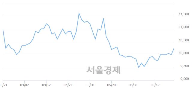 코인포마크, 전일 대비 12.00% 상승.. 일일회전율은 2.77% 기록
