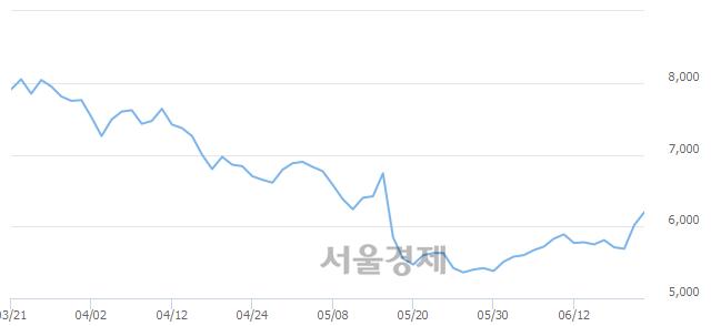 코이라이콤, 전일 대비 7.48% 상승.. 일일회전율은 1.22% 기록