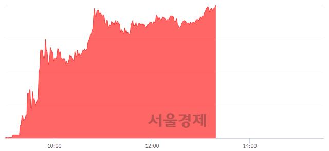 유TBH글로벌, 상한가 진입.. +29.90% ↑