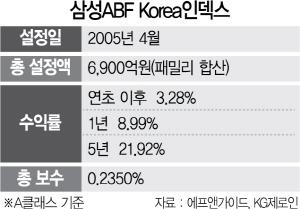 [펀드줌인] 삼성 ABF Korea 인덱스 펀드