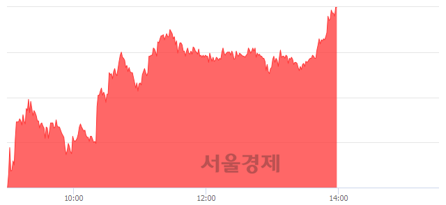 코신한제5호스팩, 상한가 진입.. +29.90% ↑