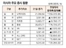 [표]아시아 주요 증시 동향(6월 21일)