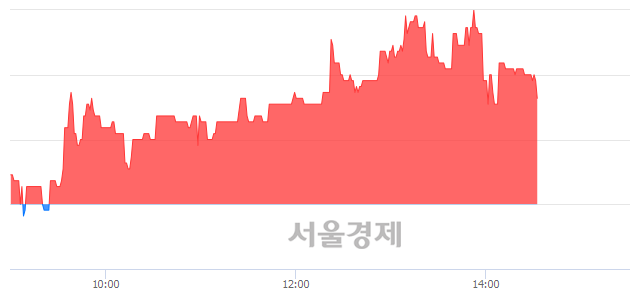 코동일철강, 3.68% 오르며 체결강도 강세 지속(115%)
