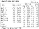 미중 무역협상, 금리 인하 기대 속 국내주식형 1.31% 상승