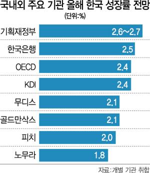 [뒷북경제] 2.4%? 2.5%? 성장 전망 줄줄이 떨어지는데…정부는 얼마나