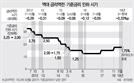 금리 역전폭·기간 사상최대...연내 0.5%P 깜짝인하 할 수도