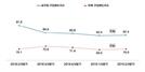 서울 2분기 주택 매수심리 회복세…7개월 만에 반등