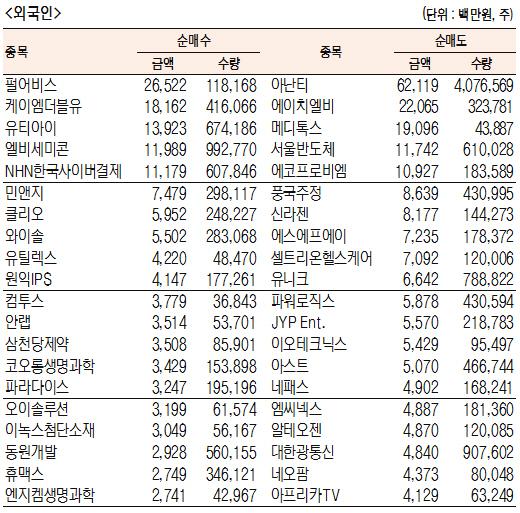 [표]주간 코스닥 기관·외국인·개인 순매수·도 상위종목[6월 17일~21일)