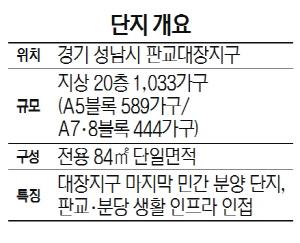 [분양단지 들여다보기] 판교 '제일풍경채' 대장지구 마지막 민간분양..생활인프라 탄탄