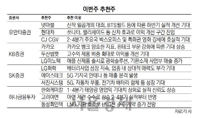 [이번주 추천주] 'BTS월드' 출시 넷마블·호재 만난 <a class='company_link' href='/Stock/005380'>현대차(005380)</a> 주목