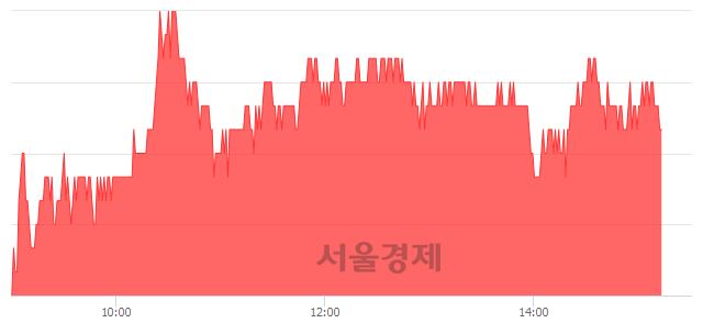 코덕산네오룩스, 4.50% 오르며 체결강도 강세 지속(211%)