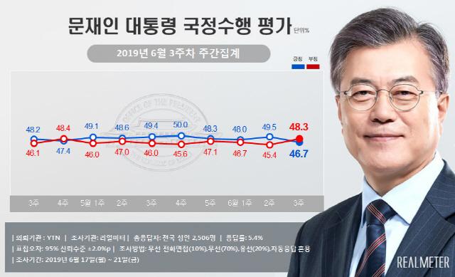 文대통령 지지율 3%P 내린 47%...北 삼척항 선박 여파