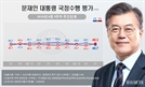 '北목선' 의혹에…文지지율, 두달만에 부정평가 더 많아