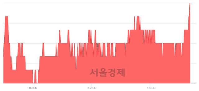 유도화엔지니어링, 4.55% 오르며 체결강도 강세로 반전(105%)