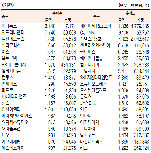 [표]코스닥 기관·외국인·개인 순매수·도 상위종목(6월 24일-최종치)