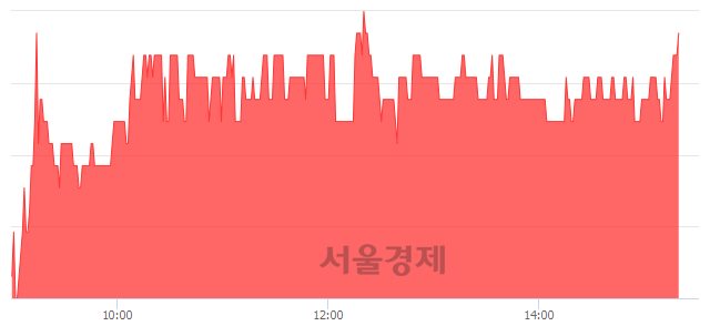 코인지디스플레, 3.20% 오르며 체결강도 강세로 반전(101%)