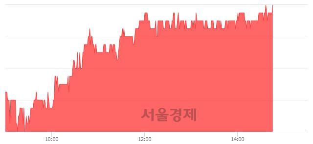 유유진투자증권, 3.15% 오르며 체결강도 강세 지속(254%)